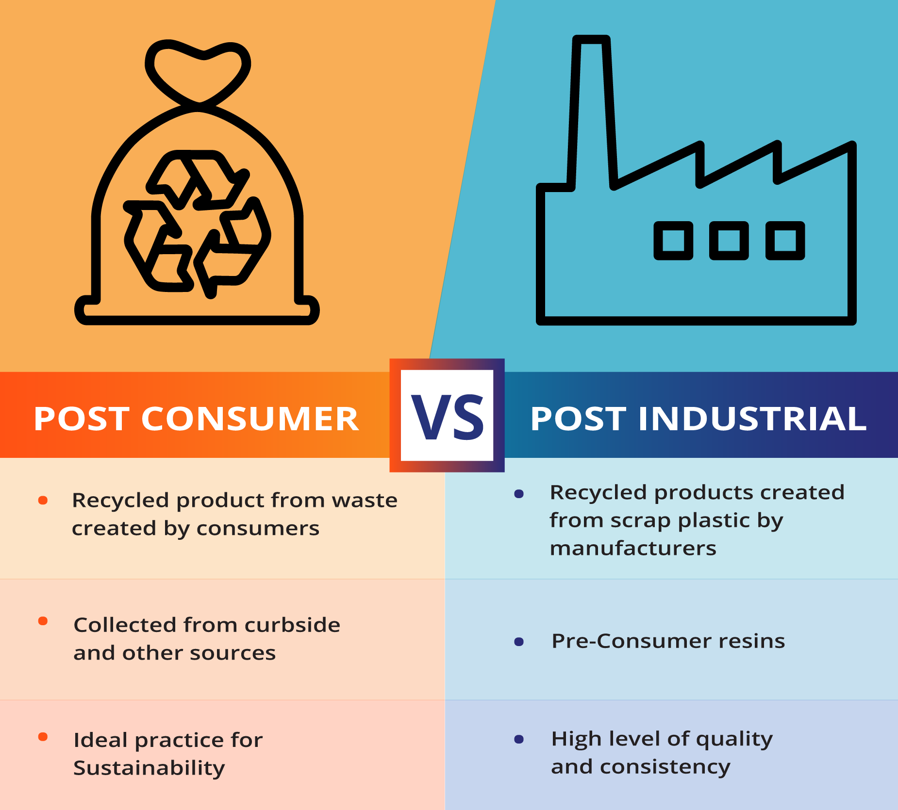Sustainable Post Consumer And Post Industrial Resins